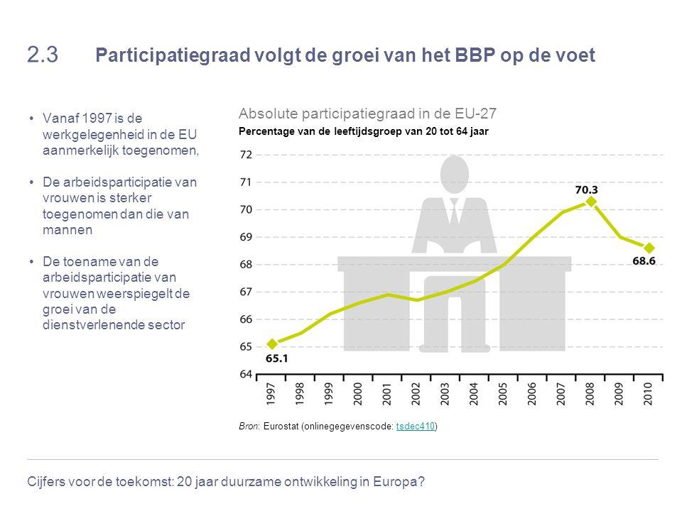 Cijfers voor de toekomst: 20 jaar duurzame ontwikkeling in Europa? 2.3 Participatiegraad volgt de groei van het BBP op de voet Vanaf 1997 is de werkge