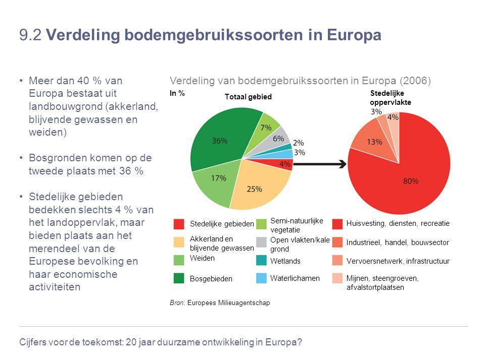 Cijfers voor de toekomst: 20 jaar duurzame ontwikkeling in Europa? 9.2 Verdeling bodemgebruikssoorten in Europa Meer dan 40 % van Europa bestaat uit l