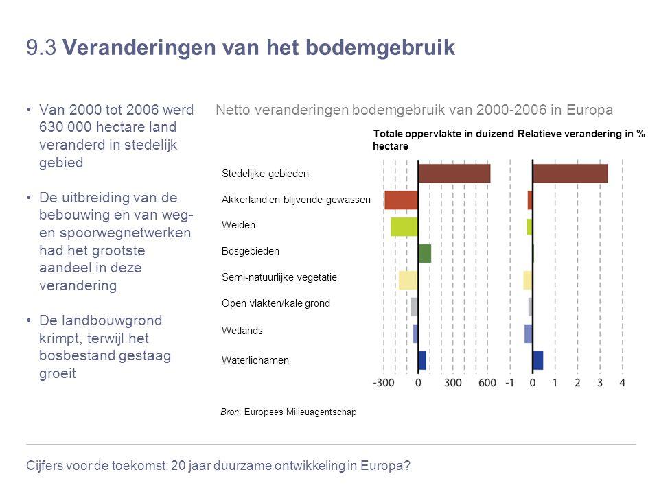 Cijfers voor de toekomst: 20 jaar duurzame ontwikkeling in Europa? 9.3 Veranderingen van het bodemgebruik Van 2000 tot 2006 werd 630 000 hectare land