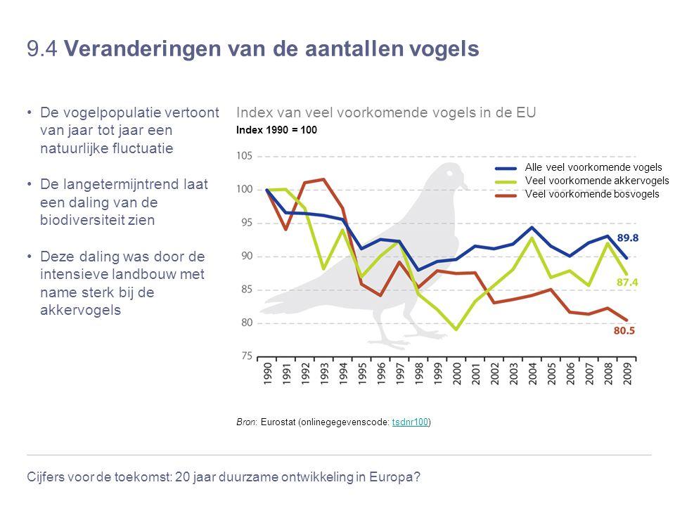 Cijfers voor de toekomst: 20 jaar duurzame ontwikkeling in Europa? 9.4 Veranderingen van de aantallen vogels De vogelpopulatie vertoont van jaar tot j