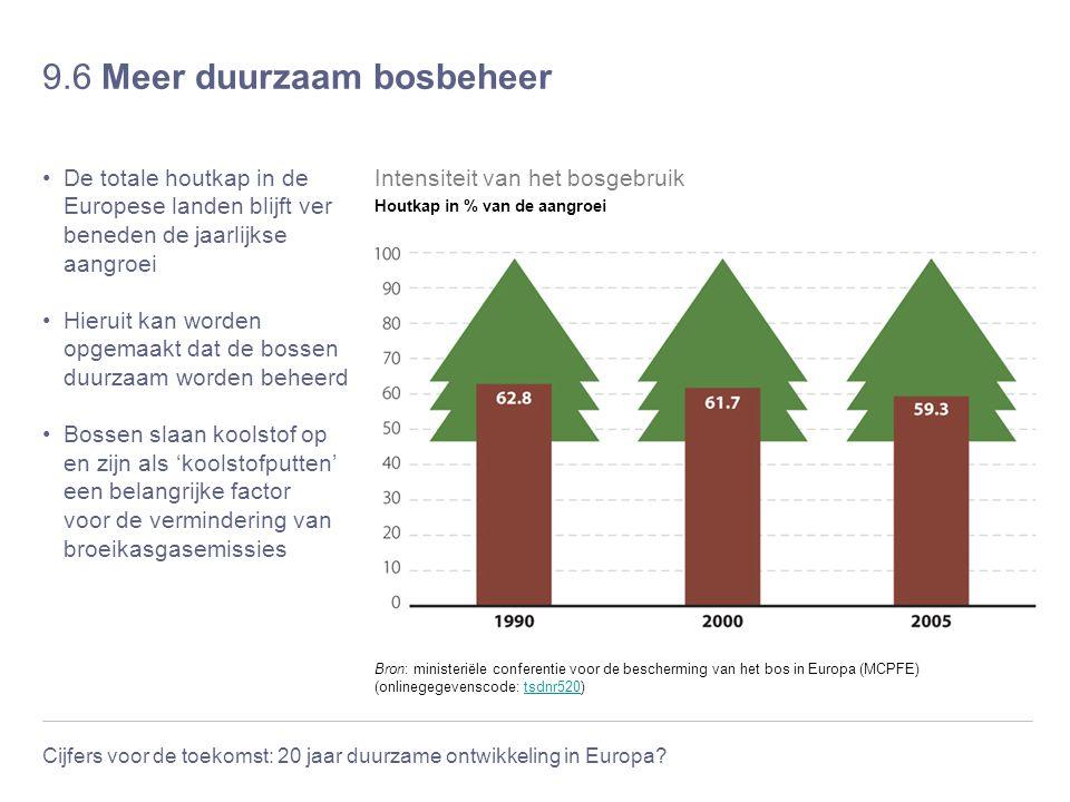 Cijfers voor de toekomst: 20 jaar duurzame ontwikkeling in Europa? 9.6 Meer duurzaam bosbeheer De totale houtkap in de Europese landen blijft ver bene