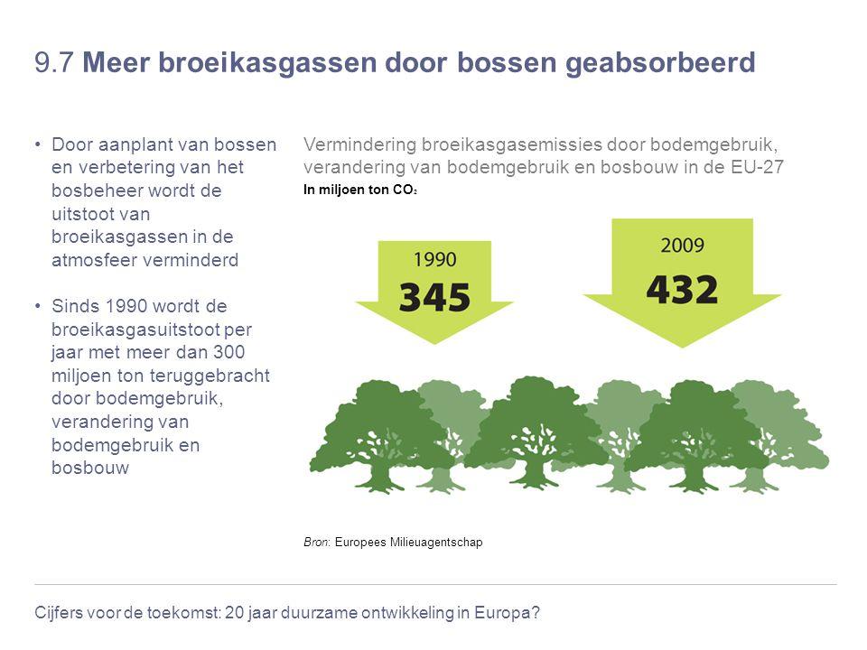 Cijfers voor de toekomst: 20 jaar duurzame ontwikkeling in Europa? 9.7 Meer broeikasgassen door bossen geabsorbeerd Door aanplant van bossen en verbet