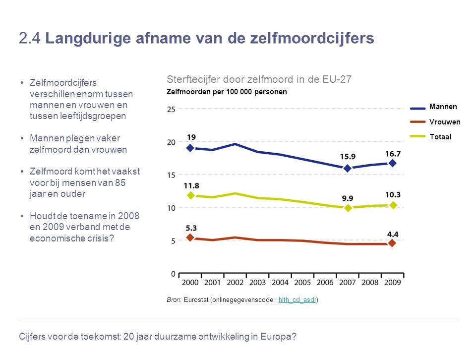Cijfers voor de toekomst: 20 jaar duurzame ontwikkeling in Europa? 2.4 Langdurige afname van de zelfmoordcijfers Zelfmoordcijfers verschillen enorm tu