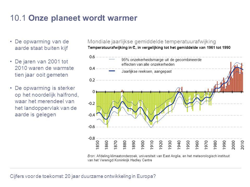 Cijfers voor de toekomst: 20 jaar duurzame ontwikkeling in Europa? 10.1 Onze planeet wordt warmer De opwarming van de aarde staat buiten kijf De jaren