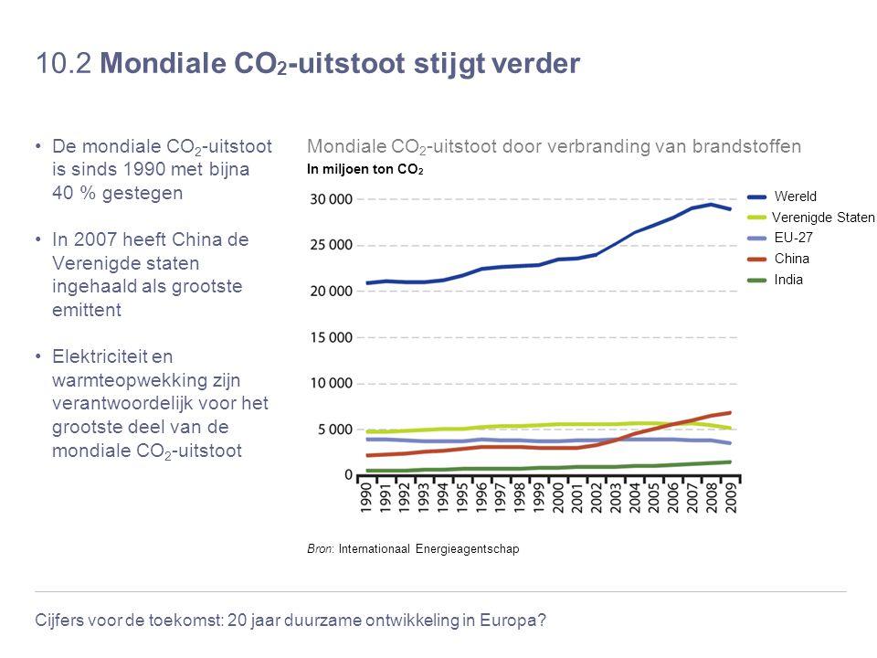 Cijfers voor de toekomst: 20 jaar duurzame ontwikkeling in Europa? 10.2 Mondiale CO 2 -uitstoot stijgt verder De mondiale CO 2 -uitstoot is sinds 1990