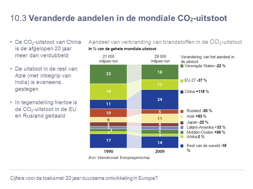 Cijfers voor de toekomst: 20 jaar duurzame ontwikkeling in Europa? 10.3 Veranderde aandelen in de mondiale CO 2 -uitstoot De CO 2 -uitstoot van China
