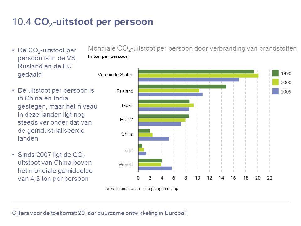 Cijfers voor de toekomst: 20 jaar duurzame ontwikkeling in Europa? 10.4 CO 2 -uitstoot per persoon De CO 2 -uitstoot per persoon is in de VS, Rusland