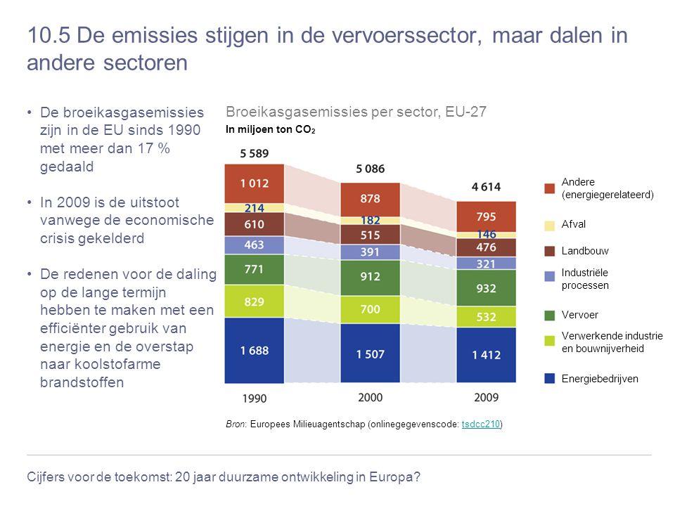 Cijfers voor de toekomst: 20 jaar duurzame ontwikkeling in Europa? 10.5 De emissies stijgen in de vervoerssector, maar dalen in andere sectoren De bro