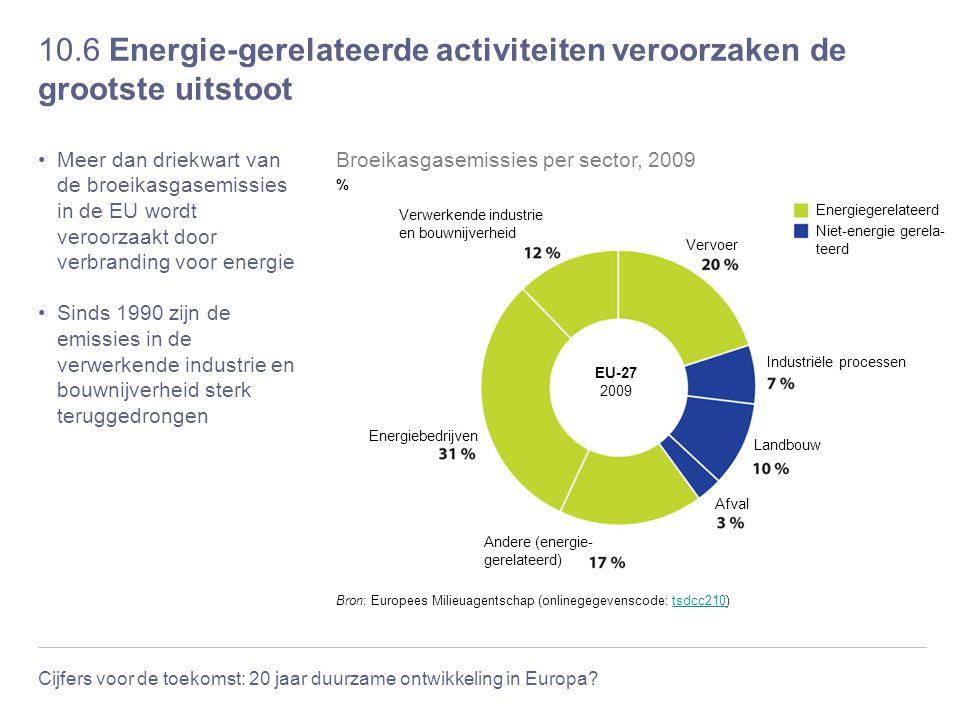 Cijfers voor de toekomst: 20 jaar duurzame ontwikkeling in Europa? 10.6 Energie-gerelateerde activiteiten veroorzaken de grootste uitstoot Meer dan dr