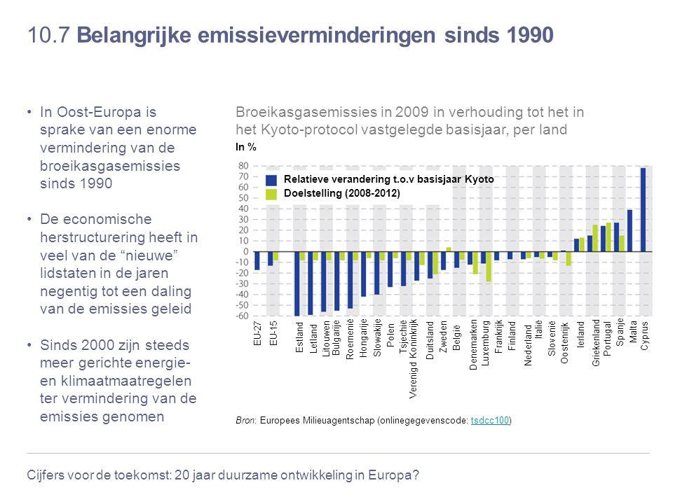 Cijfers voor de toekomst: 20 jaar duurzame ontwikkeling in Europa? 10.7 Belangrijke emissieverminderingen sinds 1990 In Oost-Europa is sprake van een