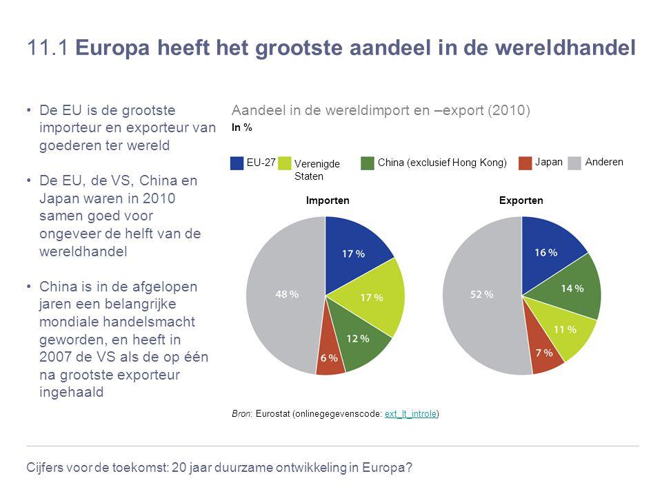 Cijfers voor de toekomst: 20 jaar duurzame ontwikkeling in Europa? 11.1 Europa heeft het grootste aandeel in de wereldhandel De EU is de grootste impo