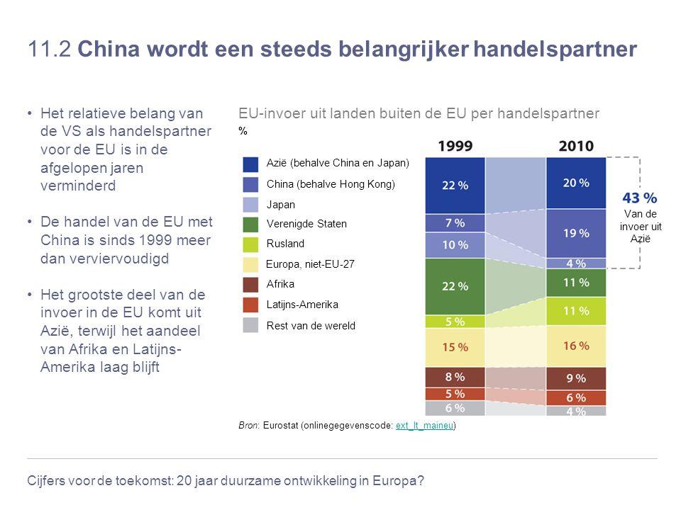 Cijfers voor de toekomst: 20 jaar duurzame ontwikkeling in Europa? 11.2 China wordt een steeds belangrijker handelspartner Het relatieve belang van de