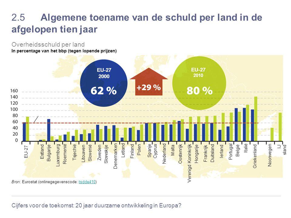 Cijfers voor de toekomst: 20 jaar duurzame ontwikkeling in Europa? 2.5 Algemene toename van de schuld per land in de afgelopen tien jaar Maastricht Tr