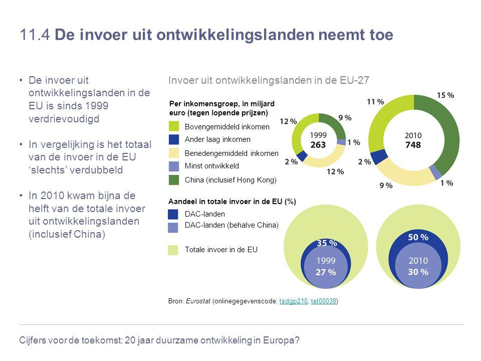 Cijfers voor de toekomst: 20 jaar duurzame ontwikkeling in Europa? 11.4 De invoer uit ontwikkelingslanden neemt toe De invoer uit ontwikkelingslanden