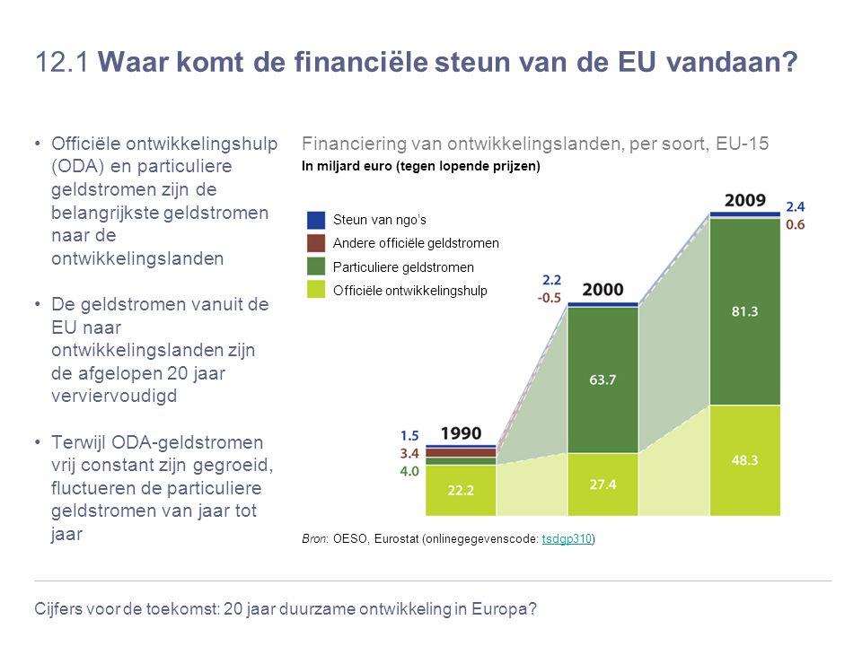Cijfers voor de toekomst: 20 jaar duurzame ontwikkeling in Europa? 12.1 Waar komt de financiële steun van de EU vandaan? Officiële ontwikkelingshulp (