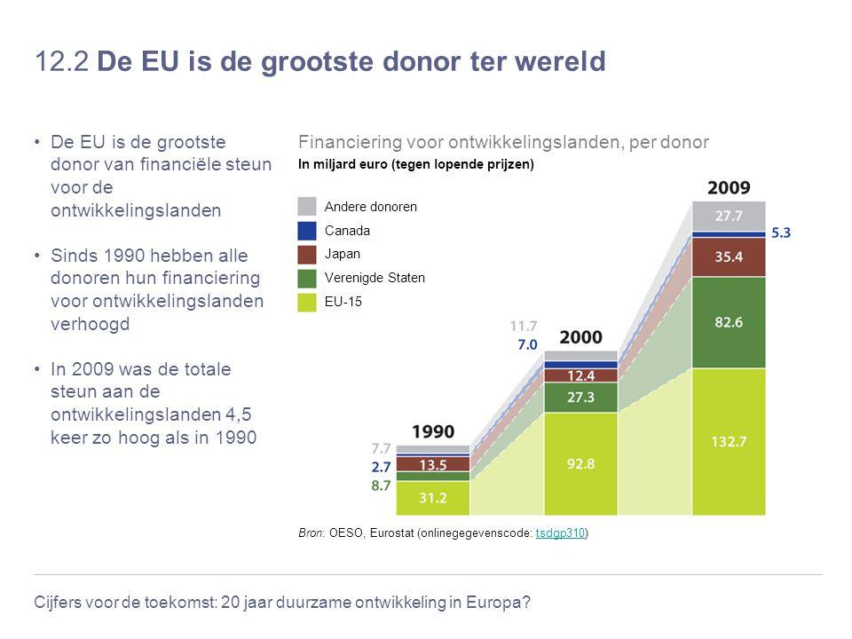 Cijfers voor de toekomst: 20 jaar duurzame ontwikkeling in Europa? 12.2 De EU is de grootste donor ter wereld De EU is de grootste donor van financiël