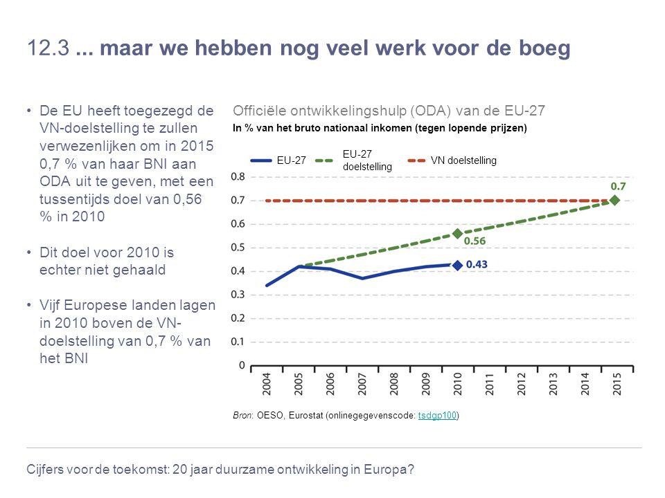 Cijfers voor de toekomst: 20 jaar duurzame ontwikkeling in Europa? 12.3... maar we hebben nog veel werk voor de boeg De EU heeft toegezegd de VN-doels