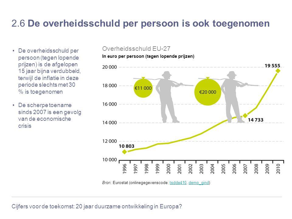Cijfers voor de toekomst: 20 jaar duurzame ontwikkeling in Europa? 2.6 De overheidsschuld per persoon is ook toegenomen De overheidsschuld per persoon