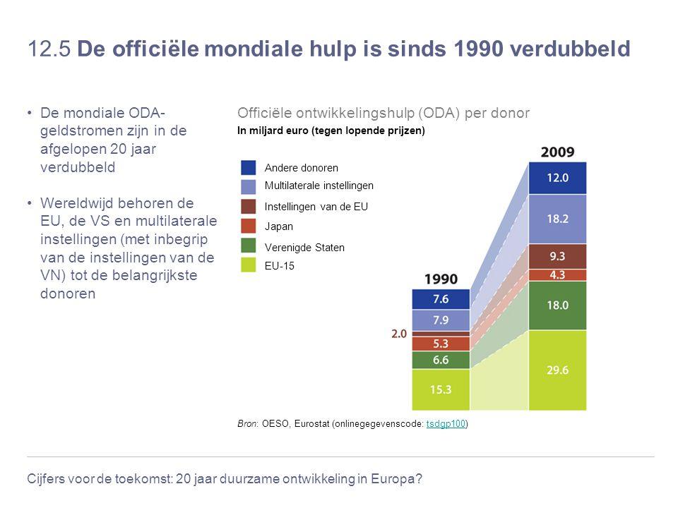 Cijfers voor de toekomst: 20 jaar duurzame ontwikkeling in Europa? 12.5 De officiële mondiale hulp is sinds 1990 verdubbeld De mondiale ODA- geldstrom