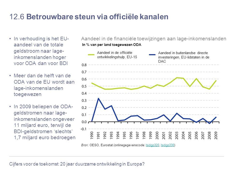 Cijfers voor de toekomst: 20 jaar duurzame ontwikkeling in Europa? 12.6 Betrouwbare steun via officiële kanalen In verhouding is het EU- aandeel van d