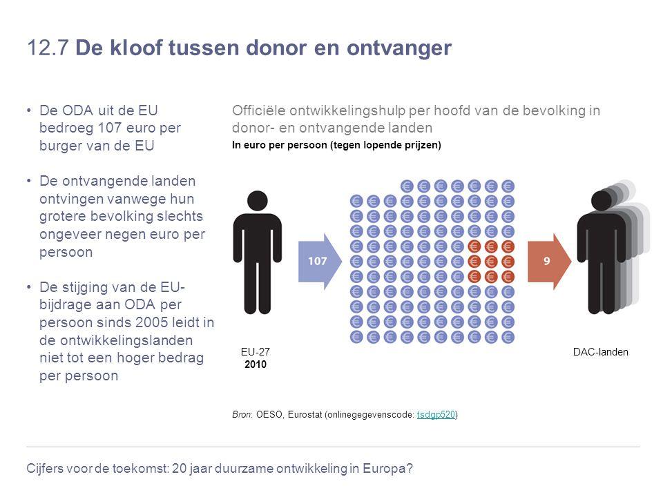Cijfers voor de toekomst: 20 jaar duurzame ontwikkeling in Europa? 12.7 De kloof tussen donor en ontvanger De ODA uit de EU bedroeg 107 euro per burge