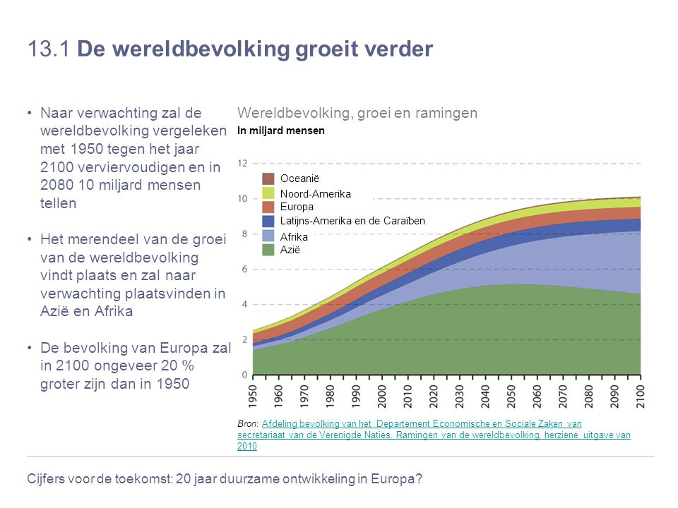 Cijfers voor de toekomst: 20 jaar duurzame ontwikkeling in Europa? 13.1 De wereldbevolking groeit verder Naar verwachting zal de wereldbevolking verge