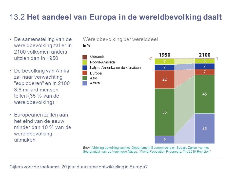 Cijfers voor de toekomst: 20 jaar duurzame ontwikkeling in Europa? 13.2 Het aandeel van Europa in de wereldbevolking daalt De samenstelling van de wer