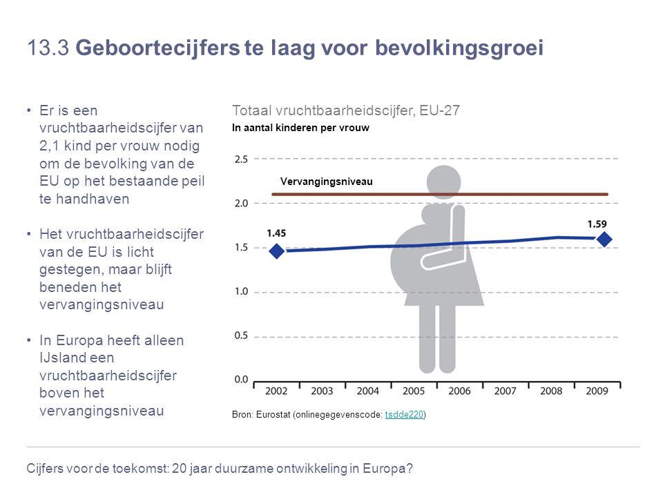 Cijfers voor de toekomst: 20 jaar duurzame ontwikkeling in Europa? 13.3 Geboortecijfers te laag voor bevolkingsgroei Er is een vruchtbaarheidscijfer v