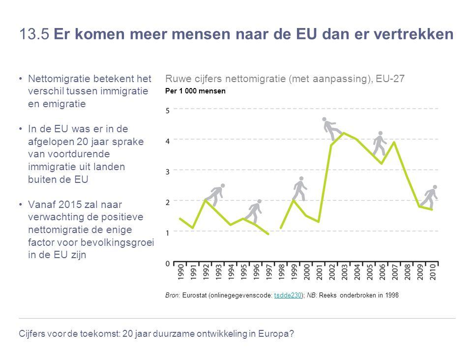 Cijfers voor de toekomst: 20 jaar duurzame ontwikkeling in Europa? 13.5 Er komen meer mensen naar de EU dan er vertrekken Nettomigratie betekent het v