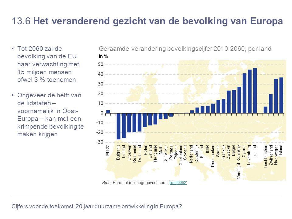 Cijfers voor de toekomst: 20 jaar duurzame ontwikkeling in Europa? 13.6 Het veranderend gezicht van de bevolking van Europa Tot 2060 zal de bevolking