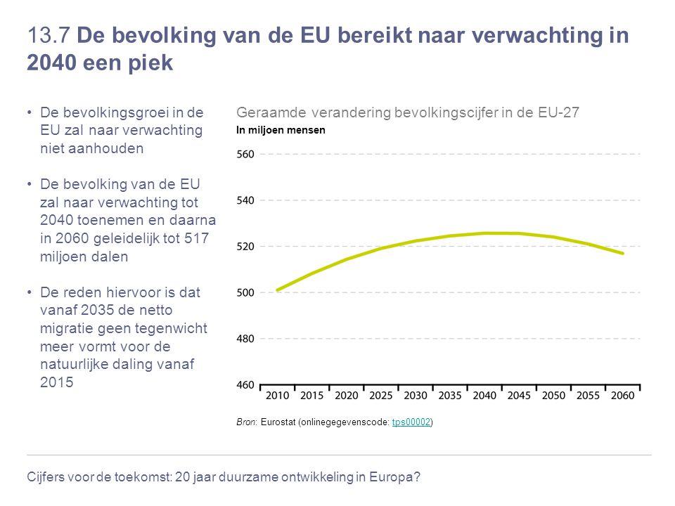 Cijfers voor de toekomst: 20 jaar duurzame ontwikkeling in Europa? 13.7 De bevolking van de EU bereikt naar verwachting in 2040 een piek De bevolkings