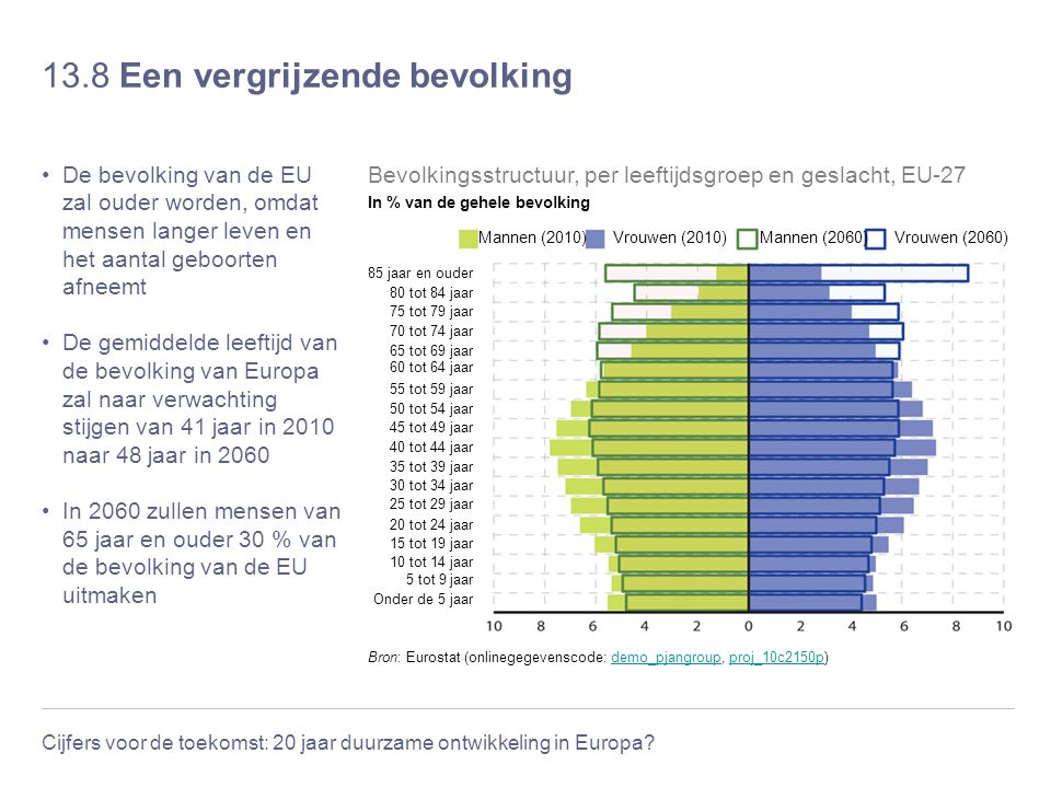 Cijfers voor de toekomst: 20 jaar duurzame ontwikkeling in Europa? 13.8 Een vergrijzende bevolking De bevolking van de EU zal ouder worden, omdat mens