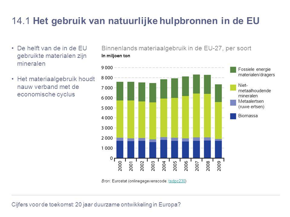 Cijfers voor de toekomst: 20 jaar duurzame ontwikkeling in Europa? 14.1 Het gebruik van natuurlijke hulpbronnen in de EU De helft van de in de EU gebr