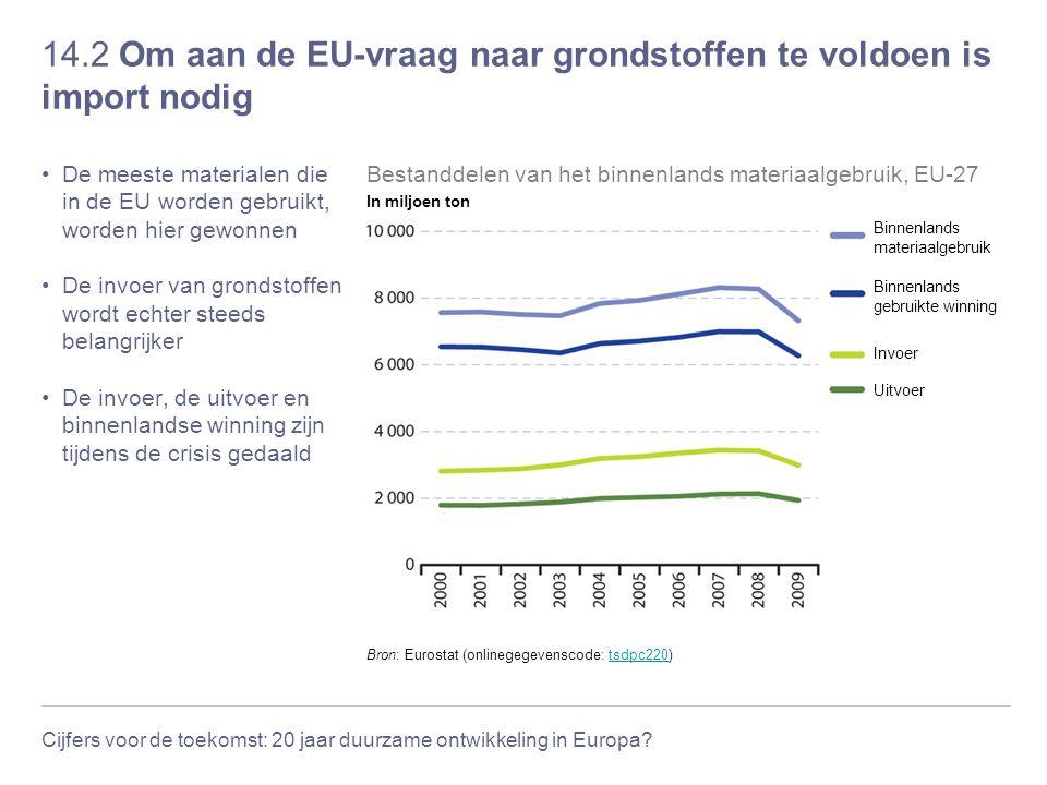 Cijfers voor de toekomst: 20 jaar duurzame ontwikkeling in Europa? 14.2 Om aan de EU-vraag naar grondstoffen te voldoen is import nodig De meeste mate