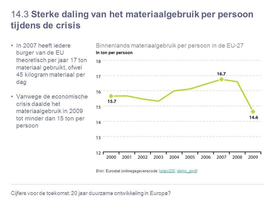 Cijfers voor de toekomst: 20 jaar duurzame ontwikkeling in Europa? 14.3 Sterke daling van het materiaalgebruik per persoon tijdens de crisis In 2007 h