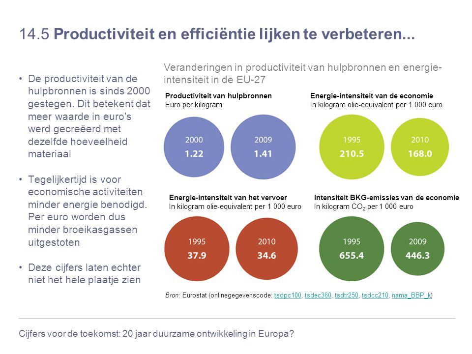 Cijfers voor de toekomst: 20 jaar duurzame ontwikkeling in Europa? 14.5 Productiviteit en efficiëntie lijken te verbeteren... De productiviteit van de