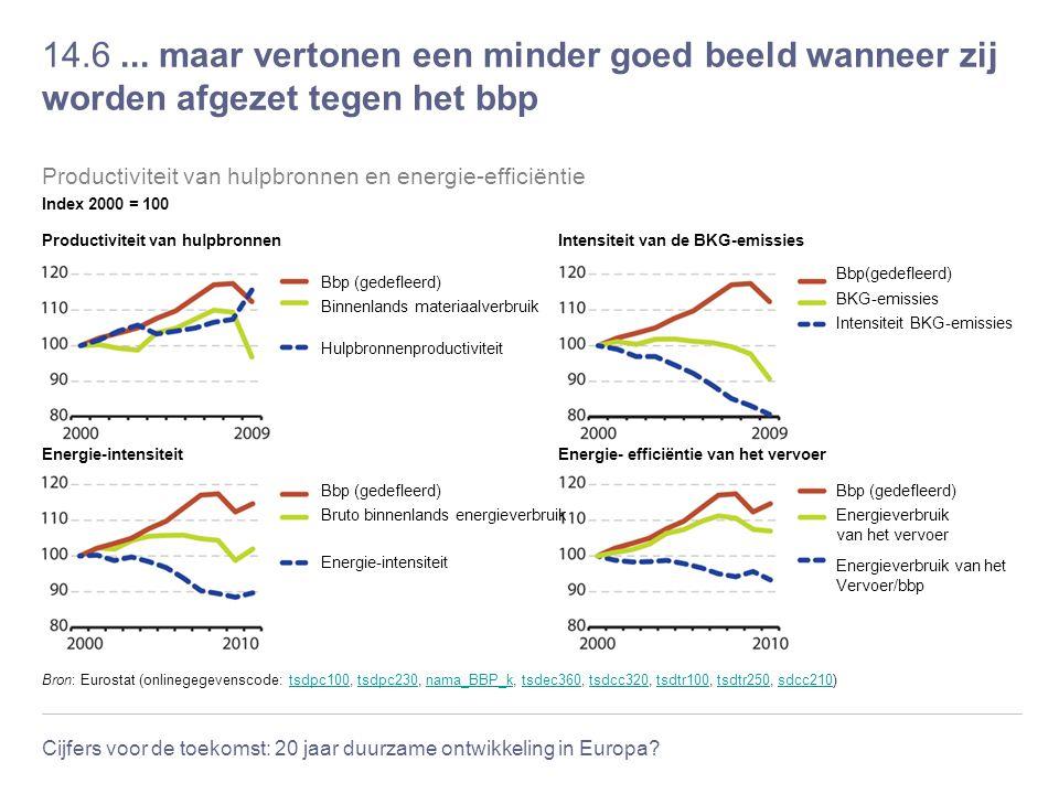 Cijfers voor de toekomst: 20 jaar duurzame ontwikkeling in Europa? 14.6... maar vertonen een minder goed beeld wanneer zij worden afgezet tegen het bb
