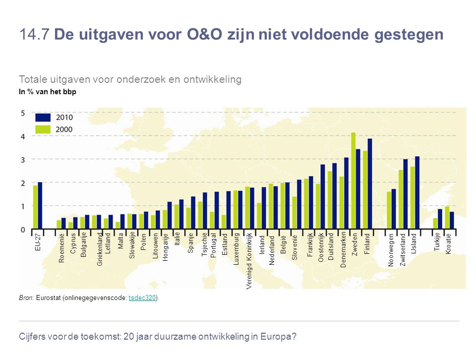 Cijfers voor de toekomst: 20 jaar duurzame ontwikkeling in Europa? 14.7 De uitgaven voor O&O zijn niet voldoende gestegen Bron: Eurostat (onlinegegeve
