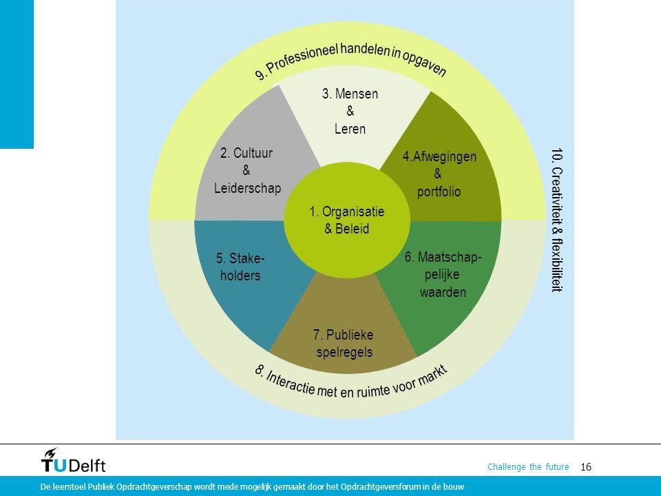 16 Challenge the future De leerstoel Publiek Opdrachtgeverschap wordt mede mogelijk gemaakt door het Opdrachtgeversforum in de bouw 10. Creativiteit &