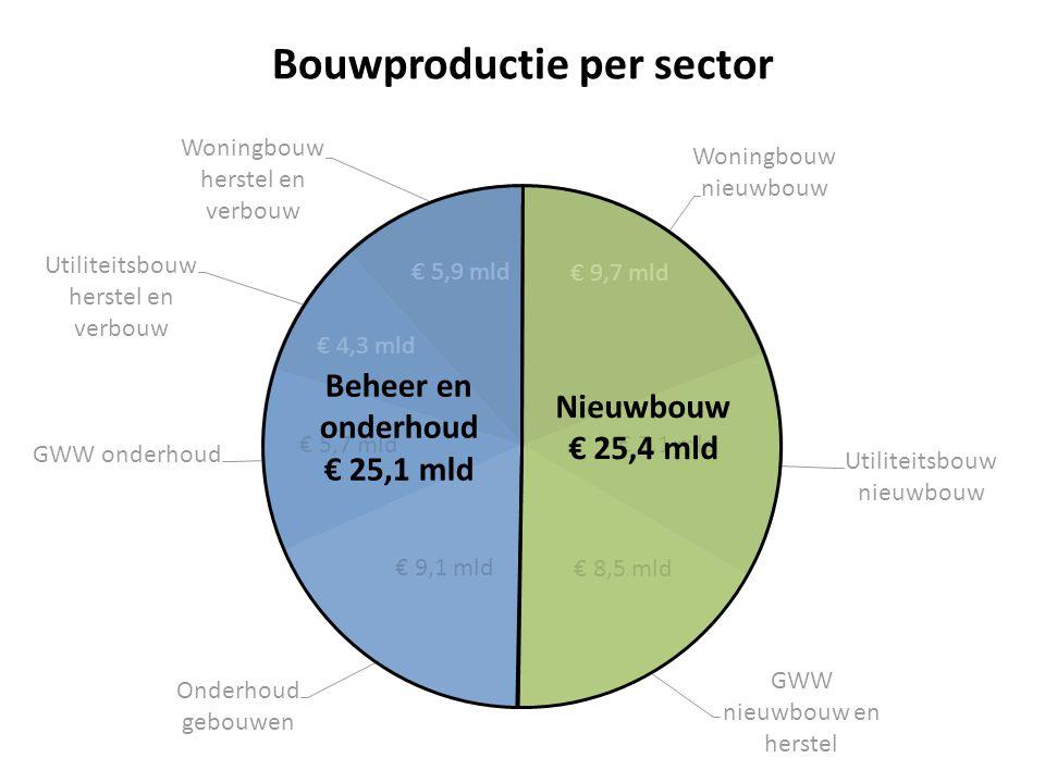 € 9,7 mld € 7,1 mld € 8,5 mld Bouwproductie per sector € 5,9 mld € 9,1 mld € 5,7 mld € 4,3 mld Beheer en onderhoud € 25,1 mld Nieuwbouw € 25,4 mld