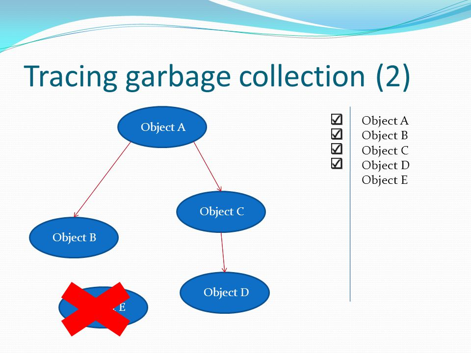 Tracing garbage collection (2) Object B Object A Object C Object D Object E Object A Object B Object C Object D Object E