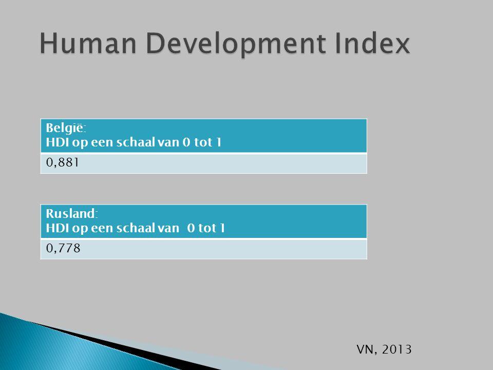 België: HDI op een schaal van 0 tot 1 0,881 VN, 2013 Rusland: HDI op een schaal van 0 tot 1 0,778