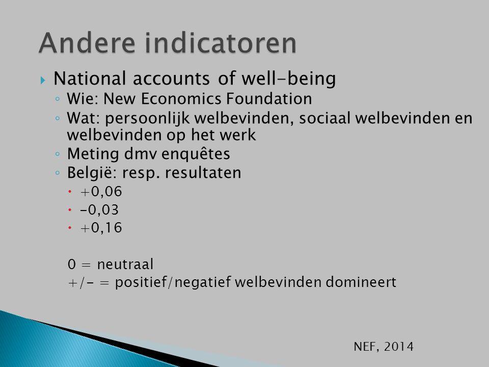 NEF, 2014  National accounts of well-being ◦ Wie: New Economics Foundation ◦ Wat: persoonlijk welbevinden, sociaal welbevinden en welbevinden op het werk ◦ Meting dmv enquêtes ◦ België: resp.