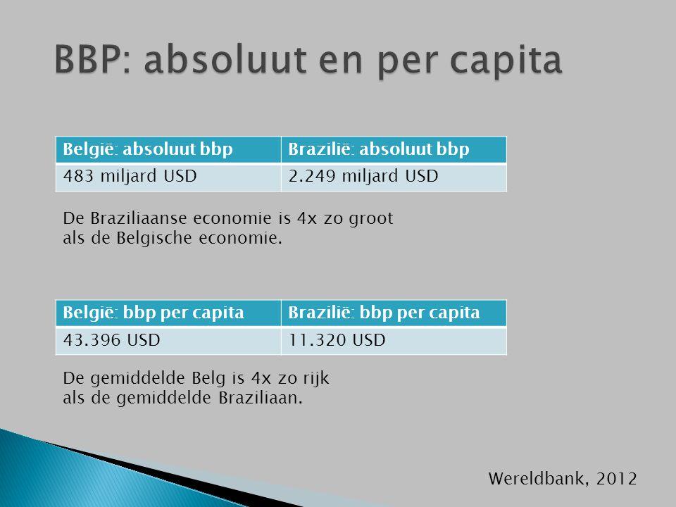 België: absoluut bbpBrazilië: absoluut bbp 483 miljard USD2.249 miljard USD België: bbp per capitaBrazilië: bbp per capita 43.396 USD11.320 USD De Braziliaanse economie is 4x zo groot als de Belgische economie.