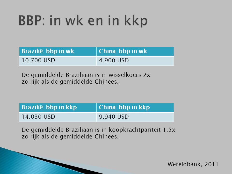 Brazilië: bbp in wkChina: bbp in wk 10.700 USD4.900 USD Brazilië: bbp in kkpChina: bbp in kkp 14.030 USD9.940 USD De gemiddelde Braziliaan is in wisse