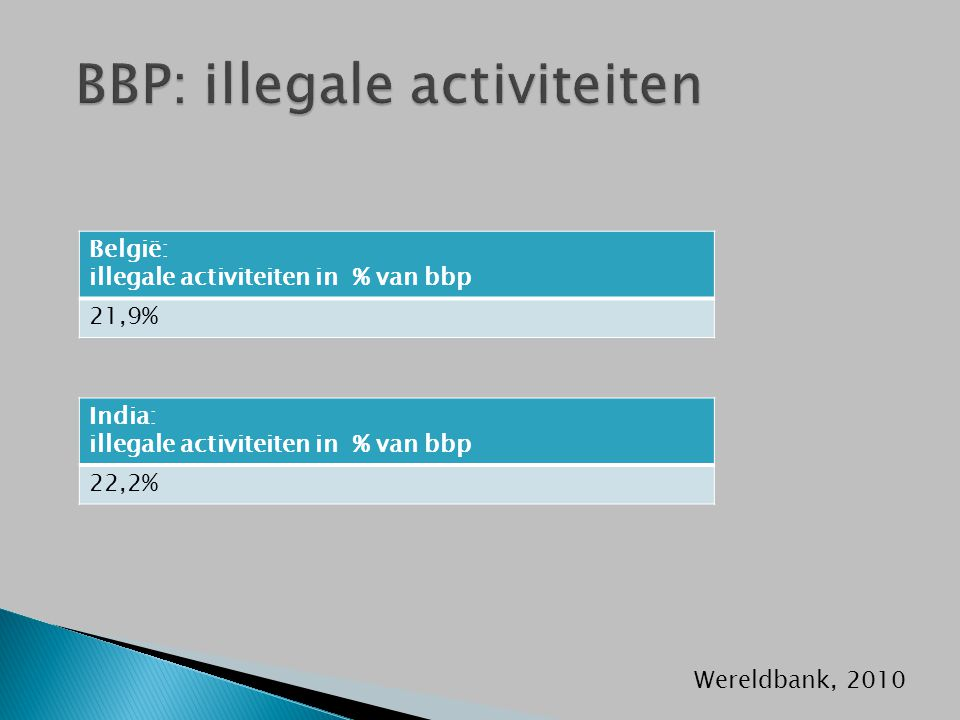 België: illegale activiteiten in % van bbp 21,9% Wereldbank, 2010 India: illegale activiteiten in % van bbp 22,2%