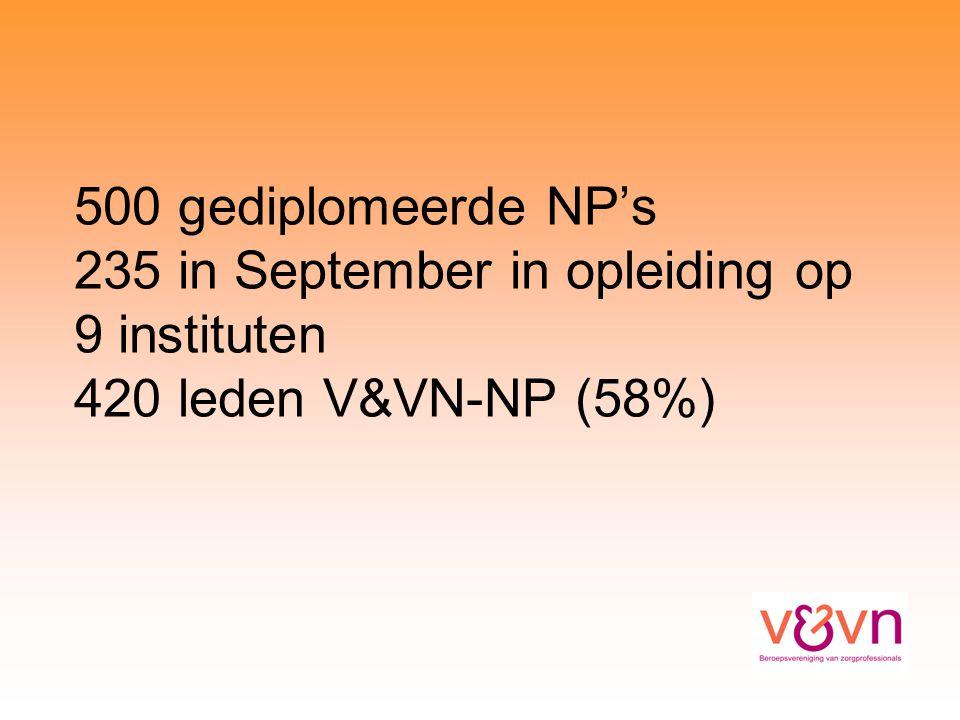 500 gediplomeerde NP's 235 in September in opleiding op 9 instituten 420 leden V&VN-NP (58%)