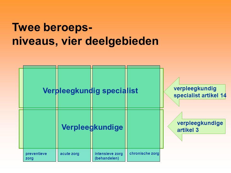 Twee beroeps- niveaus, vier deelgebieden verpleegkundige artikel 3 Verpleegkundig specialist Verpleegkundige preventieve zorg acute zorgintensieve zorg (behandelen) chronische zorg verpleegkundig specialist artikel 14