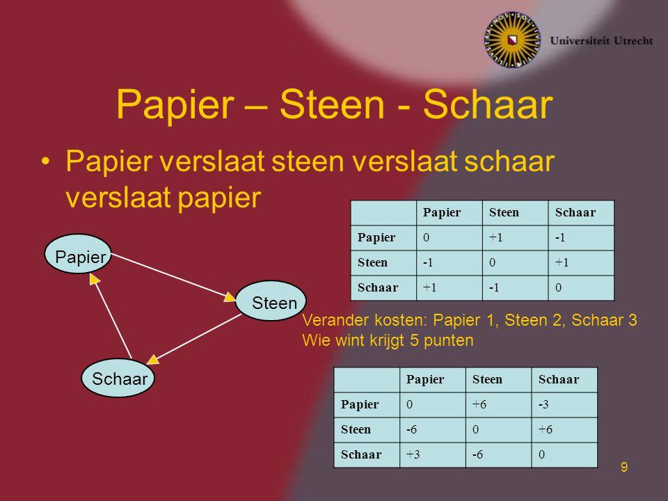 9 Papier – Steen - Schaar Papier verslaat steen verslaat schaar verslaat papier Papier Steen Schaar PapierSteenSchaar Papier0+1 Steen0+1 Schaar+10 Pap