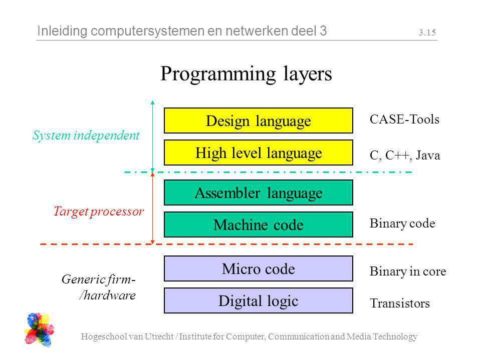 Inleiding computersystemen en netwerken deel 3 Hogeschool van Utrecht / Institute for Computer, Communication and Media Technology 3.15 Programming layers Design language CASE-Tools High level language C, C++, Java Assembler language Target processor Machine code Binary code Micro code Binary in core Digital logic Transistors Generic firm- /hardware System independent